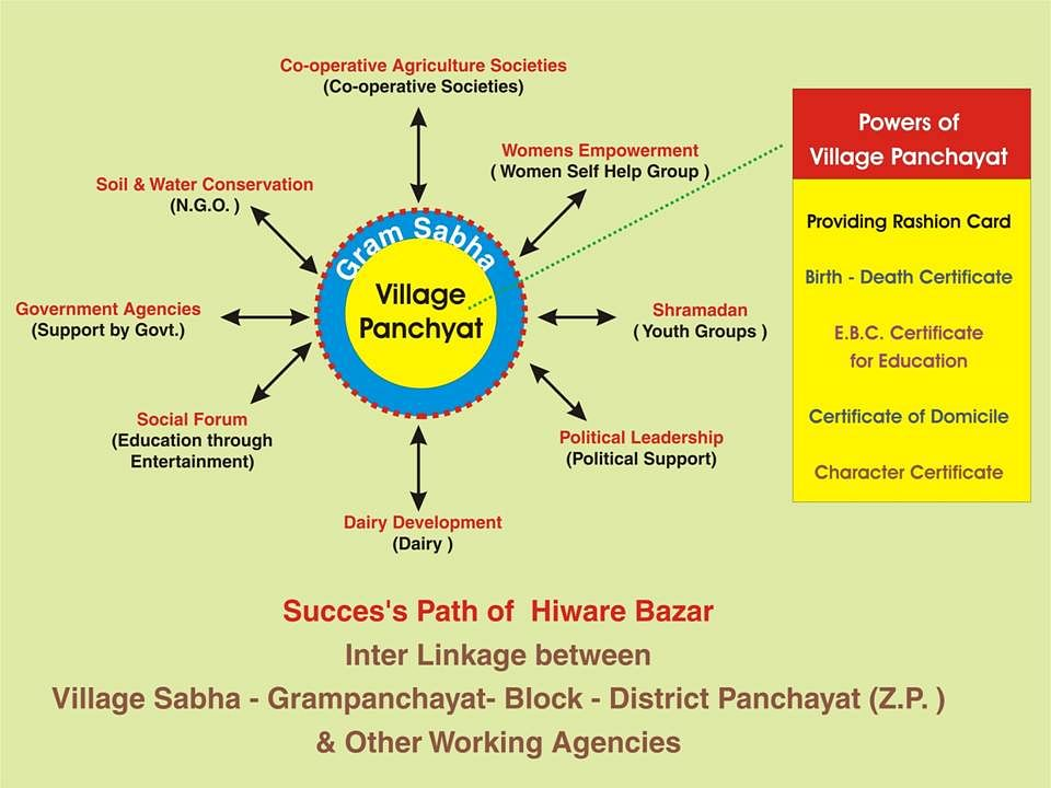 Hiware Bazar: Model Village for the Nation - The Better India