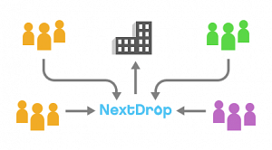 Crowd Source Data Flow of NextDrop
