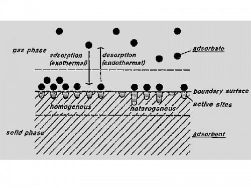 A diagram explaining the adsorption phenomenon