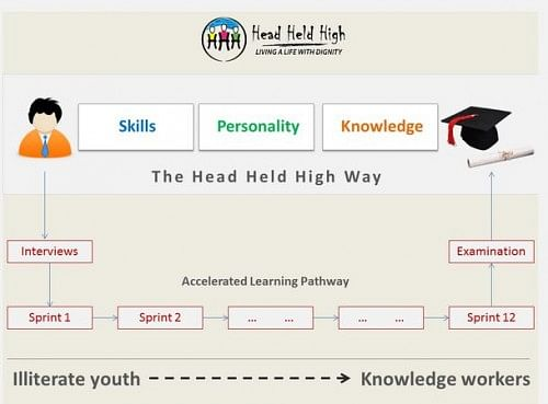 The teaching methodology