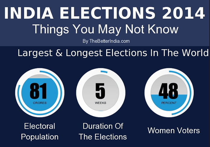 Things You May Not Know About The 2014 Indian Elections [Infographic]