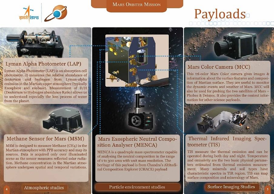 Mangalyaan payloads