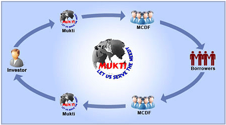 How Mukti works.