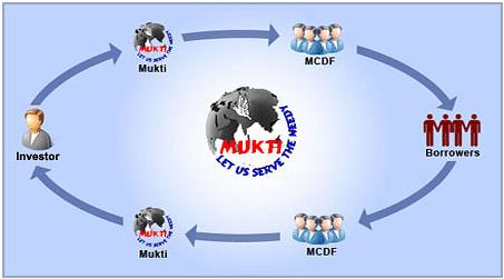 How Mukti works.