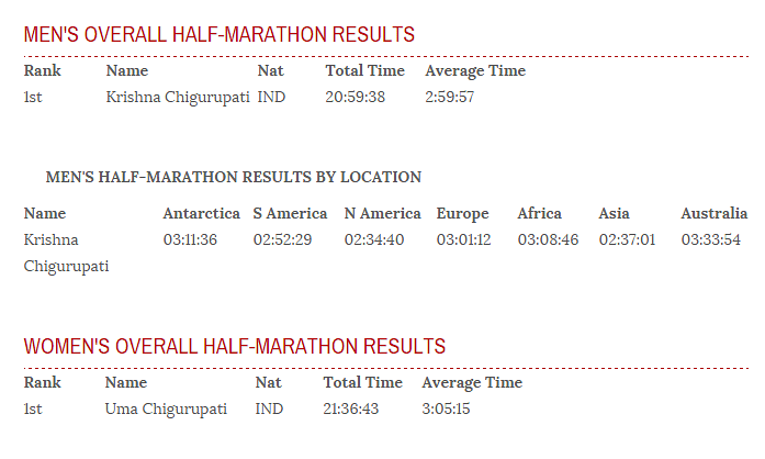 world_marathon_challenge_results