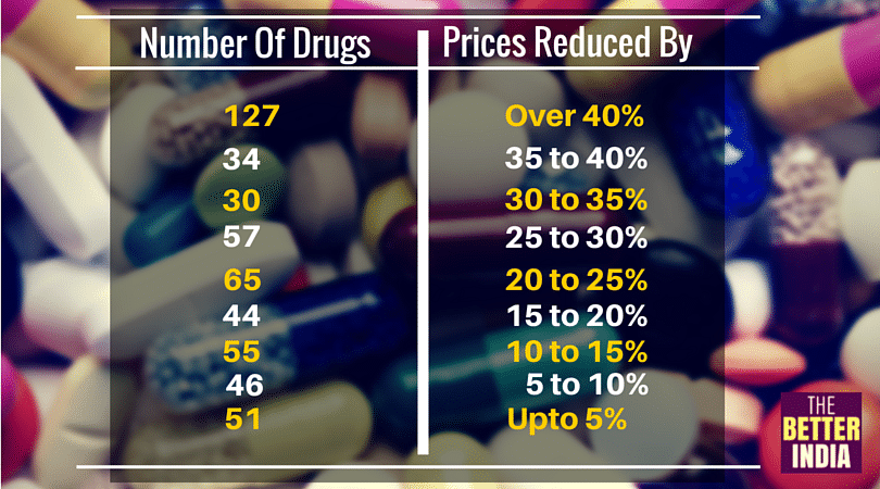 Government Reduces Prices of 509 Essential Drugs