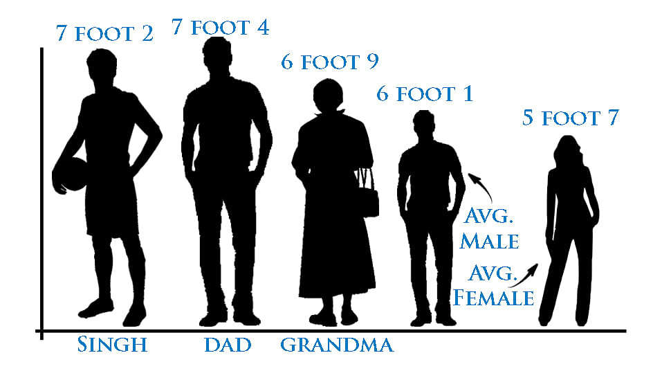 Satnam Singh Bhamara has a tall family. We compared him with his father, grandmother and the average height of a man and a woman. (Graphic by Joshua Friemel-Staff)