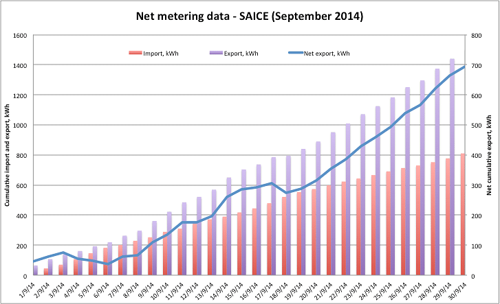 Results of the data from the bi-directional smart electric meter showing how SAICE had become a net electricity exporter after the installation of the 17 kWp solar power plant.
