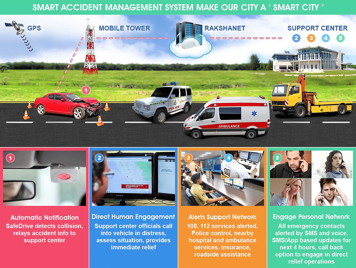 Working Model - SafeDrive