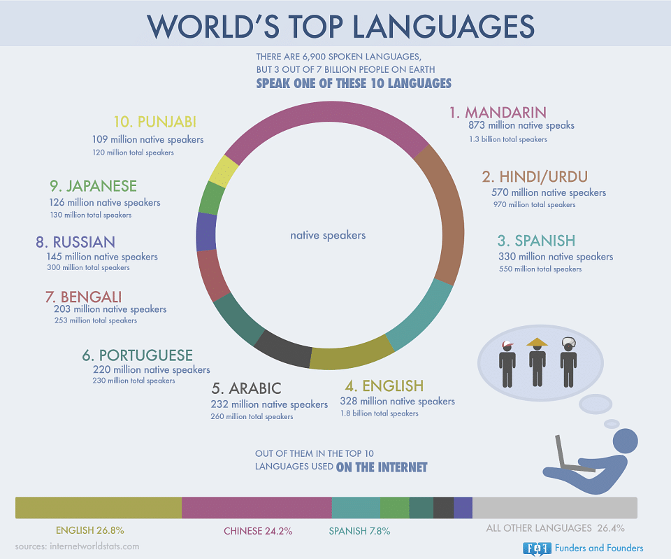 Unusual Facts About Indian Languages - World top language list