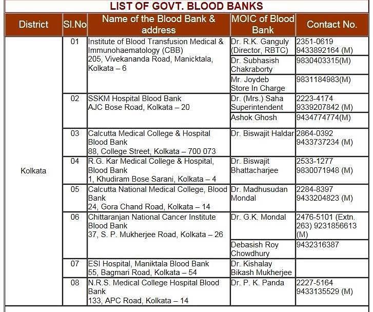 Courtesy: Kolkata Medical Emergency System and Services - KMES
