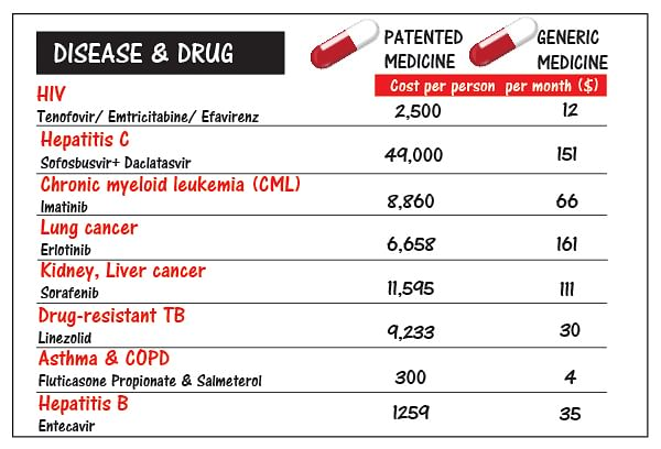 Sky high prices of patented drugs in the US vs low cost Indian generics