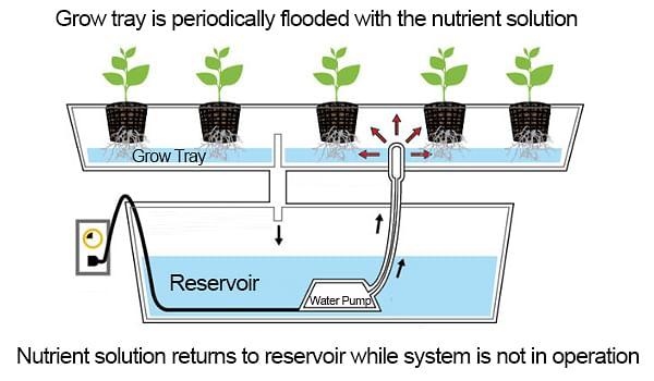 e-and-flood-system