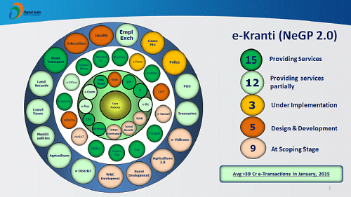 national-e-governance-plan_e-kranti