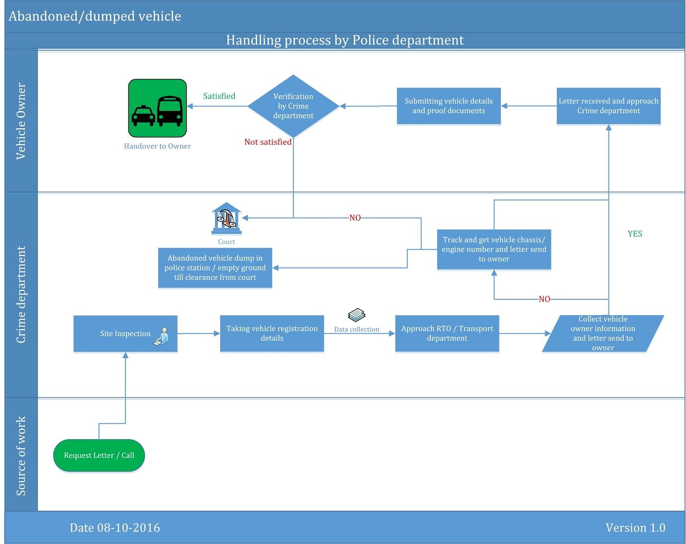 Figure 3: Process map of how the police deal with abandoned vehicles