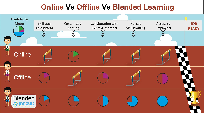 OnlineVsOfflineVsBlended