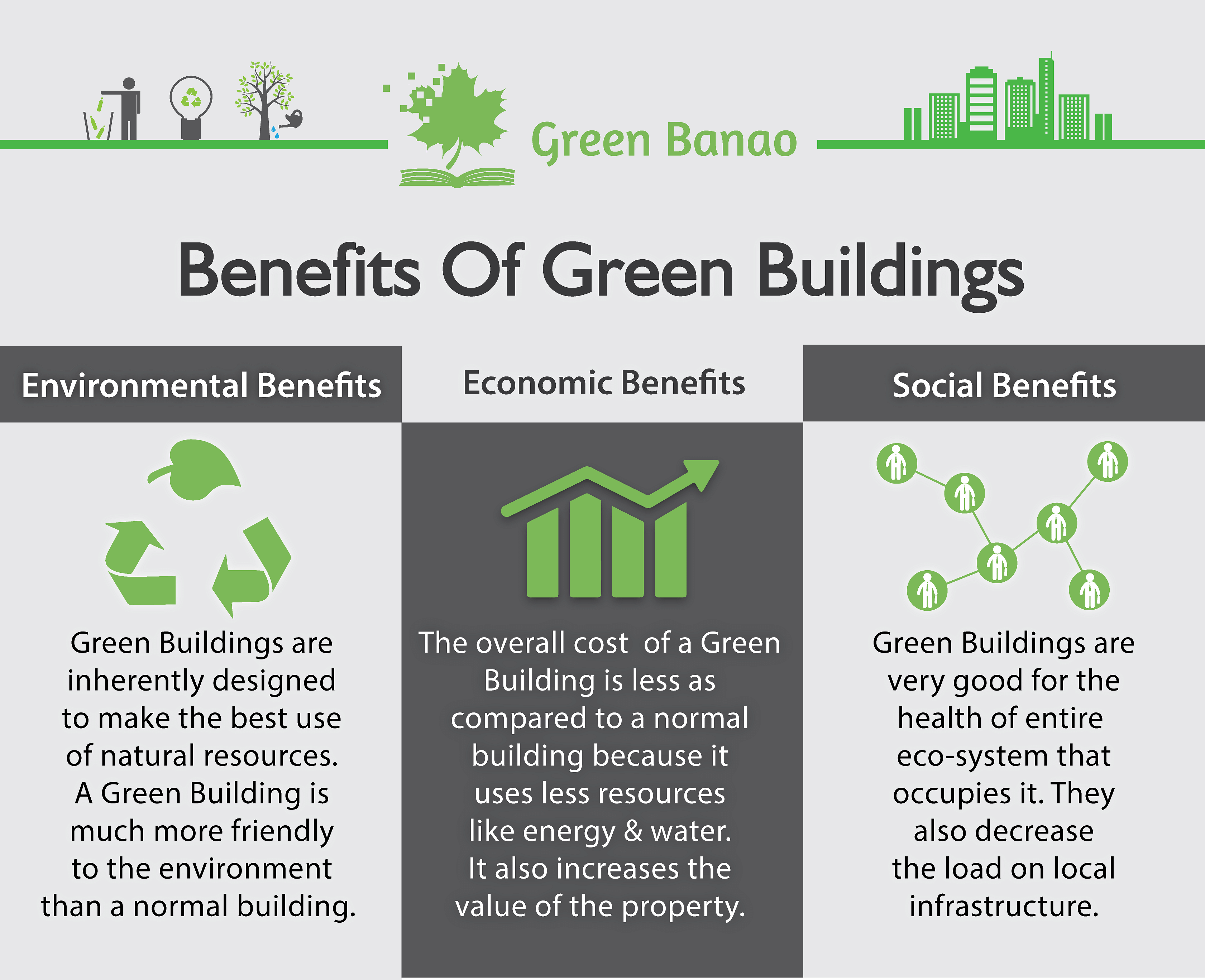 3 major benefits of Green Buildings