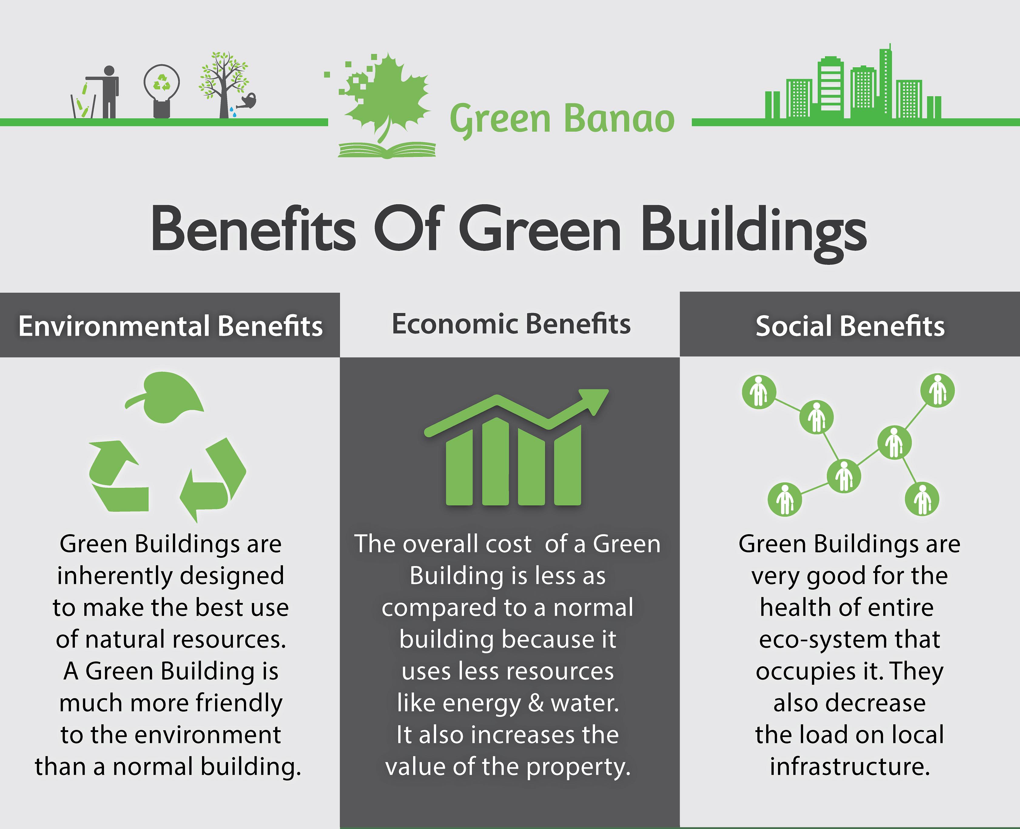 3 major benefits of Green Buildings