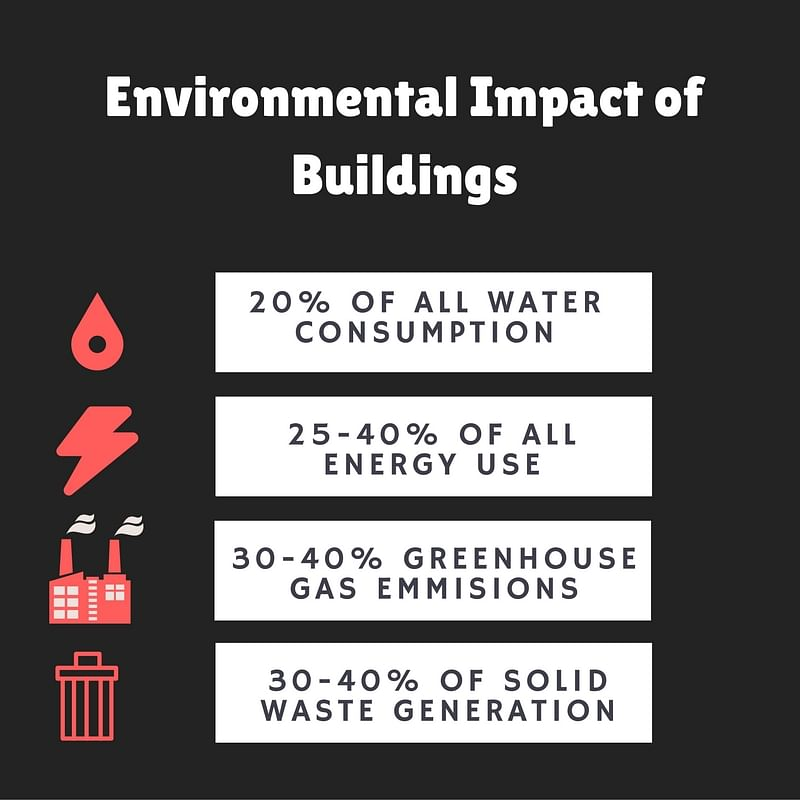 Buildings and the Environment