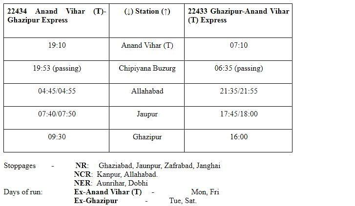 indian railways-5-new-trains