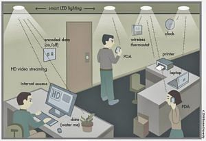 Li-Fi environment (Source: Wikimedia Commons)
