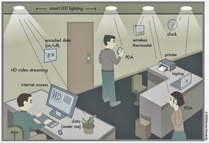 Li-Fi environment (Source: Wikimedia Commons)