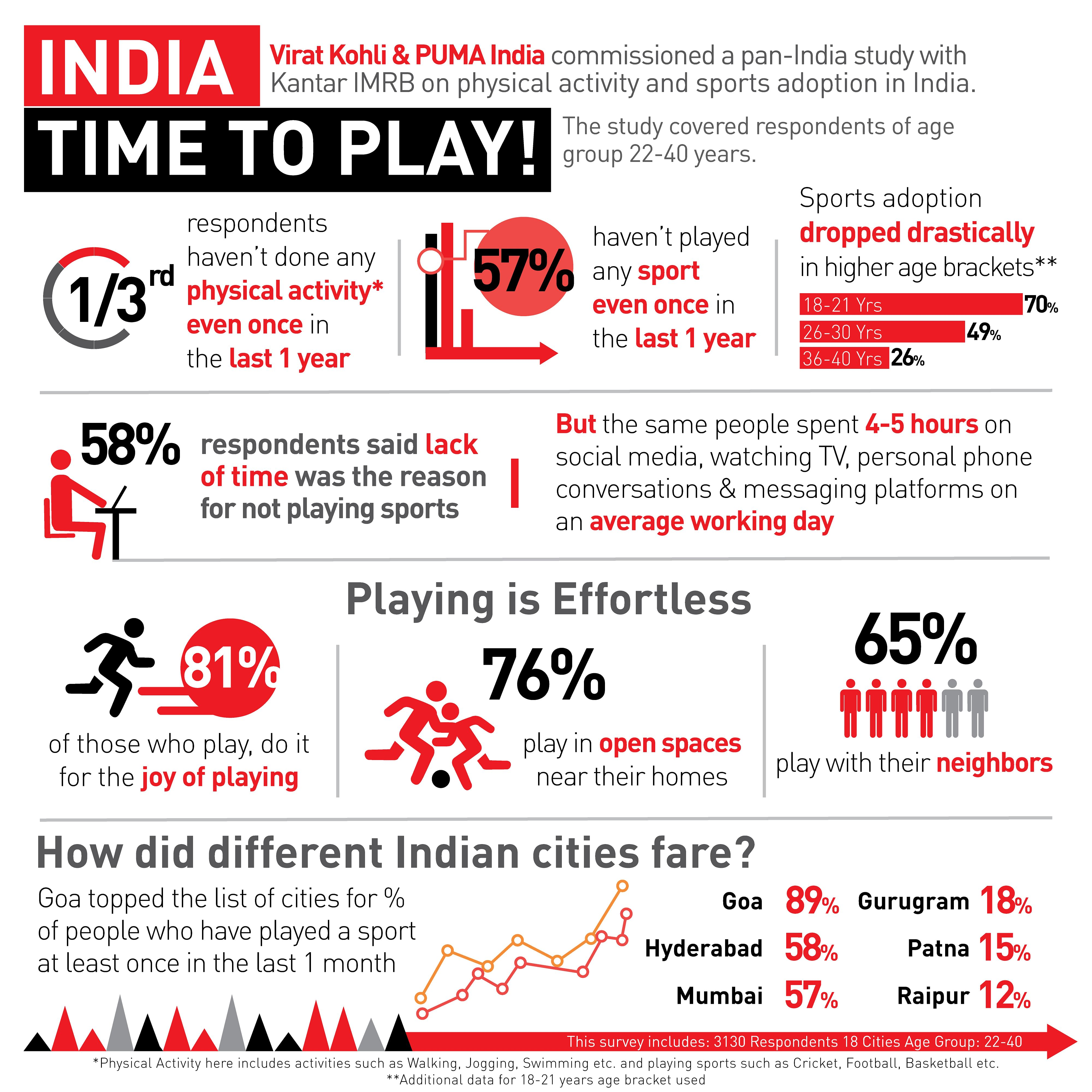 Dear India, Here's Why The More You Play, The Better You Work!