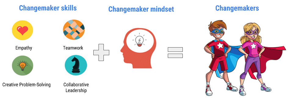 Explaining the process of change making. (Source: Better Plus Education)